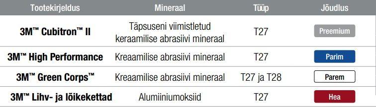 3m tabel
